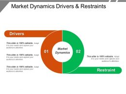 market dynamics drivers and restraints