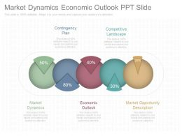 Market Dynamics Economic Outlook Ppt Slide