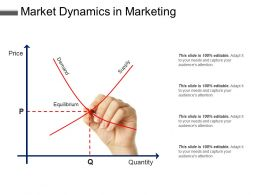 market dynamics in marketing