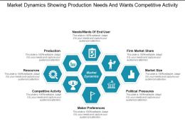 Market Dynamics Showing Production Needs And Wants Competitive Activity