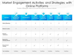 Market Engagement Activities And Strategies With Online Platforms