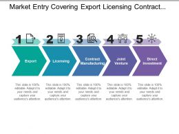 Market Entry Covering Export Licensing Contract Manufacturing Joint Venture Investment
