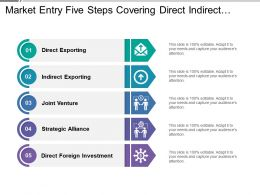 Market Entry Five Steps Covering Direct Indirect Exporting Strategic Alliance
