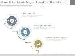 Market Entry Methods Diagram Powerpoint Slide Information