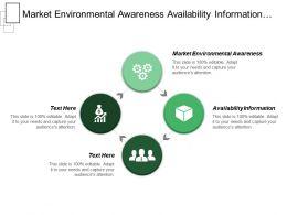 Market Environmental Awareness Availability Information Ability Make Decision