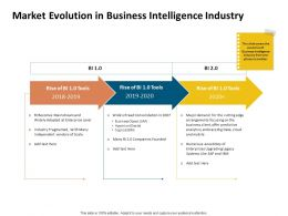 Market Evolution In Business Intelligence Industry 2018 To 2020 Years Ppt Example 2015