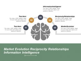 Market Evolution Reciprocity Relationships Information Intelligence Cpb