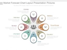 Market Forecast Chart Layout Presentation Pictures