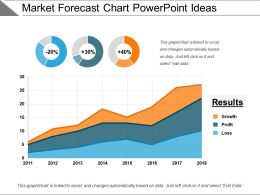 Market Forecast Chart Powerpoint Ideas