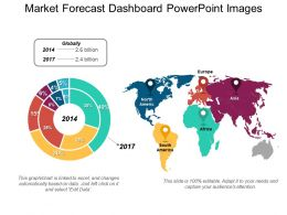 Market Forecast Dashboard Powerpoint Images