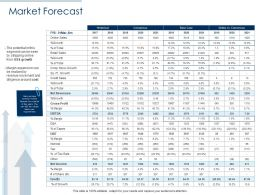 Market Forecast Growth Ppt Presentation Ideas Outline