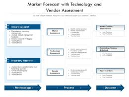 Market Forecast With Technology And Vendor Assessment
