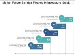 Market Future Big Idea Finance Infrastructure Stock Review Cpb