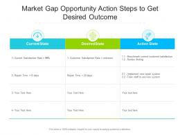Market Gap Opportunity Action Steps To Get Desired Outcome