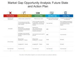 Market Gap Opportunity Analysis Future State And Action Plan