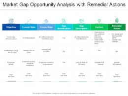 Market Gap Opportunity Analysis With Remedial Actions