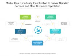 Market Gap Opportunity Identification To Deliver Standard Services And Meet Customer Expectation