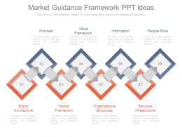 Market Guidance Framework Ppt Ideas