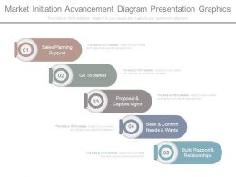 Market Initiation Advancement Diagram Presentation Graphics