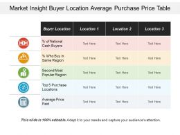 Market Insight Buyer Location Average Purchase Price Table