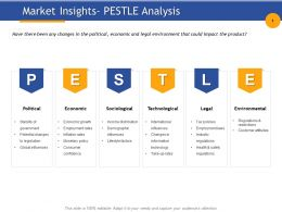 Market Insights Pestle Analysis Income Distribution Ppt Powerpoint Presentation Templates