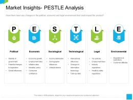 Market Insights Pestle Analysis Industry Ppt Powerpoint Presentation Model Inspiration