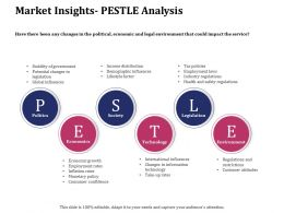 Market Insights Pestle Analysis Ppt Powerpoint Presentation File Templates