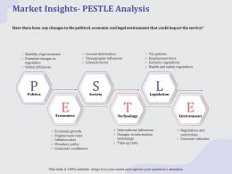 Market Insights PESTLE Analysis Rates Ppt Powerpoint Ideas Backgrounds