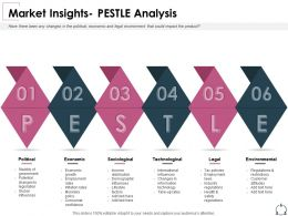 Market Insights Pestle Analysis Sociological Ppt Powerpoint Presentation Tips