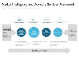 Market Intelligence And Advisory Services Framework