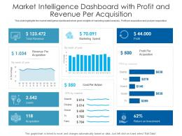 Market Intelligence Dashboard With Profit And Revenue Per Acquisition