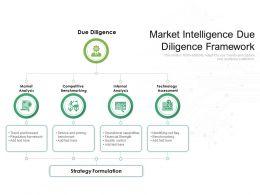 Market Intelligence Due Diligence Framework