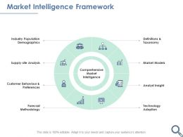 Market Intelligence Framework Methodology Ppt Powerpoint Presentation Visual Aids Icon
