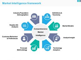 Market Intelligence Framework Ppt Sample Presentations
