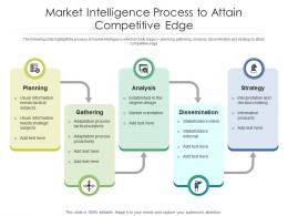 Market Intelligence Process To Attain Competitive Edge