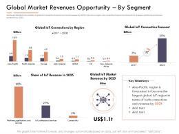 Market Intelligence Repor Tglobal Market Revenues Opportunity By Segment Ppt Files