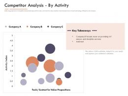 Market Intelligence Report Competitor Analysis By Activity Ppt Show