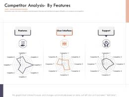 Market Intelligence Report Competitor Analysis By Features Ppt Ideas
