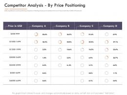 Market Intelligence Report Competitor Analysis By Price Positioning Ppt Ideas