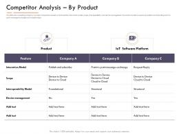 Market Intelligence Report Competitor Analysisby Product Ppt Powerpoint Topics