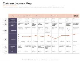 Market Intelligence Report Customer Journey Map Ppt Powerpoint Template