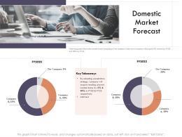Market Intelligence Report Domestic Market Forecast Ppt Powerpoint Presentation Slides Icons