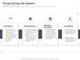 Market Intelligence Report Forces Driving The Industry Ppt Powerpoint Presentation Icon Example