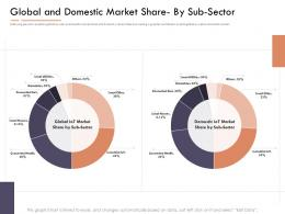 Market Intelligence Report Global And Domestic Market Share By Sub Sector Ppt Good