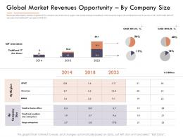 Market Intelligence Report Global Market Revenues Opportunityby Company Size Ppt Formats