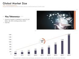 Market Intelligence Report Global Market Size Ppt Powerpoint Presentation Layouts Outfit