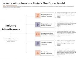 Market Intelligence Report Industry Attractivenessporters Five Forces Model Ppt Ideas