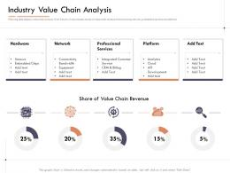 Market Intelligence Report Industry Value Chain Analysis Ppt Powerpoint Presentation Gallery Files