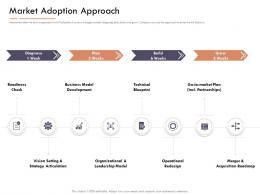 Market Intelligence Report Market Adoption Approach Ppt Powerpoint Presentation Slides Graphic Tips