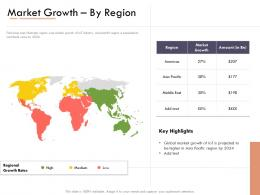 Market Intelligence Report Market Growthby Region Ppt Powerpoint Presentation File Backgrounds